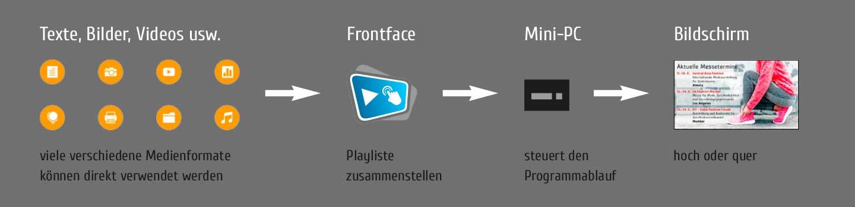 Schematische Darstellung wie Public-Display-Inhalte erstellt werden